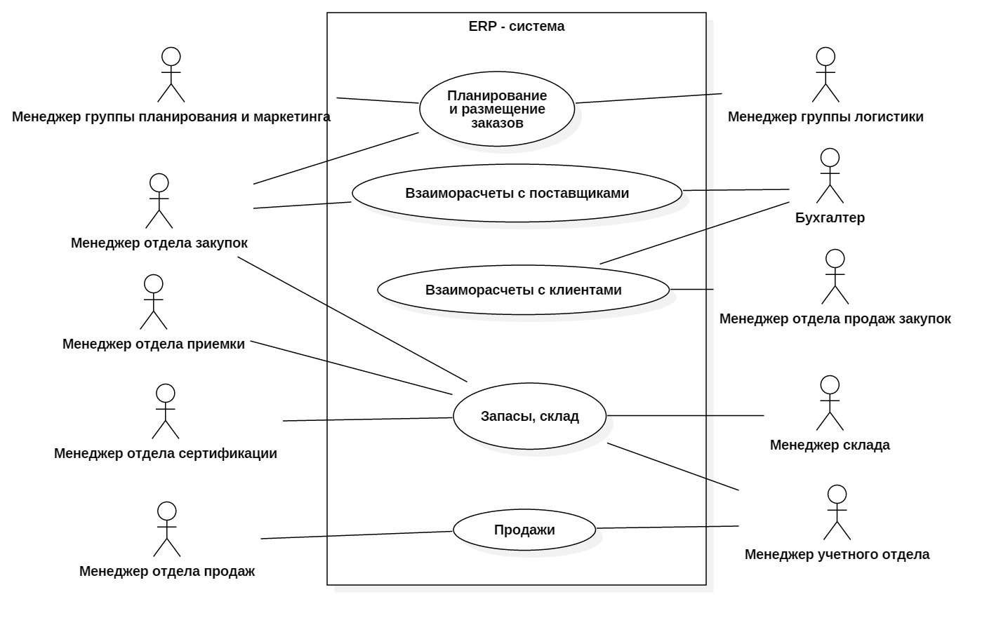 диаграмма прецедентов Компания МЕД