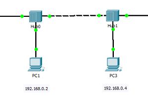 Лабораторная работа №2: Cisco Packet Tracer