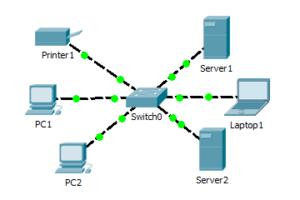 Лабораторная работа №4: Cisco Packet Tracer