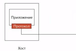 Прикладной уровень_миниатюра