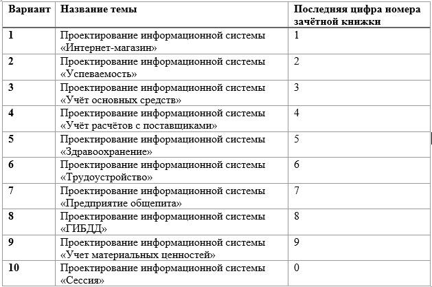 Тематика курсовых работ по информатике 2137