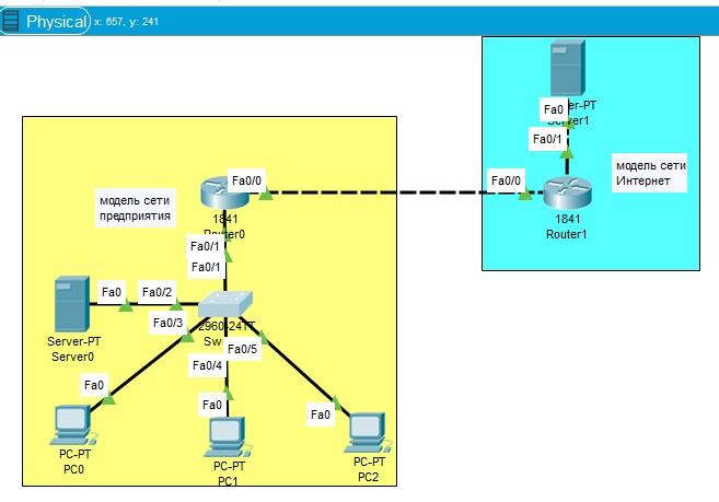 Показаны обозначения портов сетевых устройств