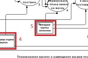 построение dfd диаграмм