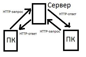протокол http wireshark
