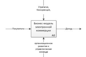 Бизнес-модели электронной коммерции