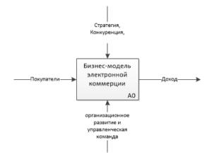 бизнес-модель электронной коммерции
