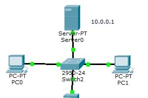 Лабораторная работа №1: Cisco Packet Tracer