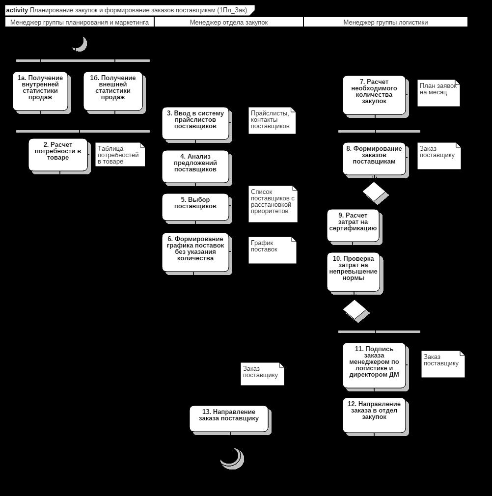 Планирование закупок и формирование заказов поставщикам (1Пл_Зак)