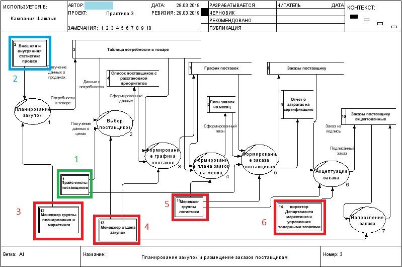 """DFD пример бизнес-процесс """"Планирование закупок"""". Разбор типичных ошибок"""