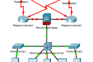 Создание информационной инфраструктуры в cisco packet tracer