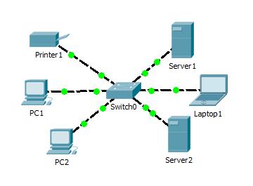 компьютерная сеть с серверами