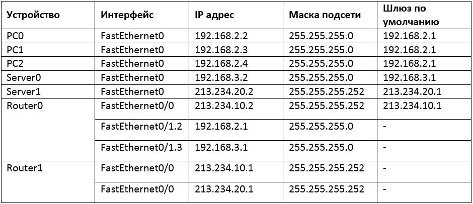 Таблица адресации NAT