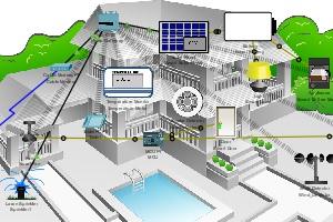 Лабораторная работа №7:  Cisco Packet Tracer. Добавление устройств IoT в умную домашнюю сеть