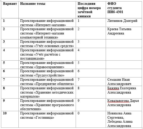 Темы курсовых работ по дисциплине «Проектирование информационных систем»
