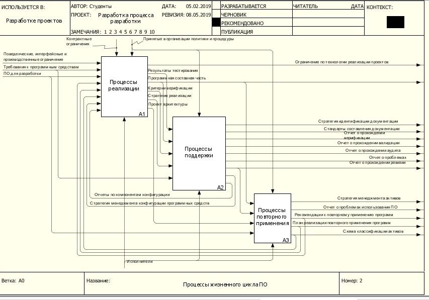 Диаграмма декомпозиции процессов жизненного цикла ПО