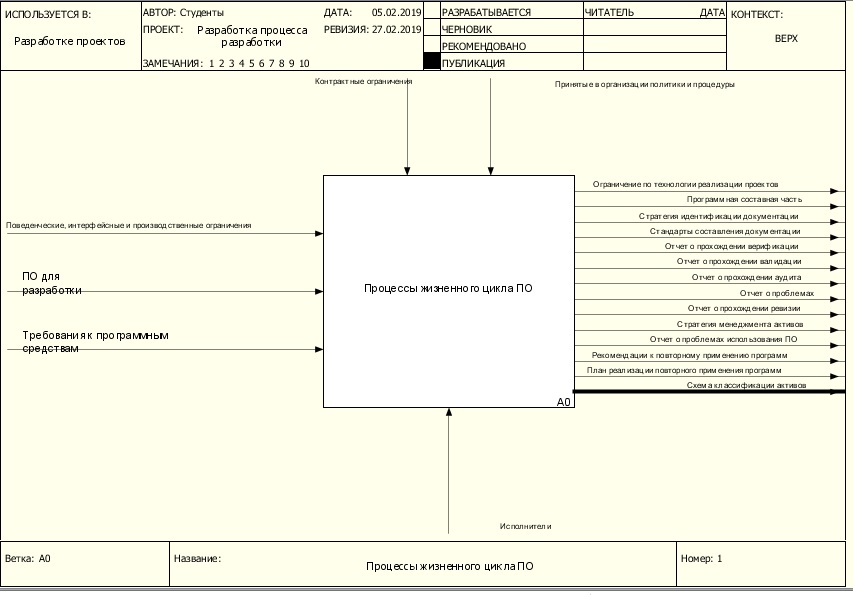Управление процессом разработки контекстная диаграмма